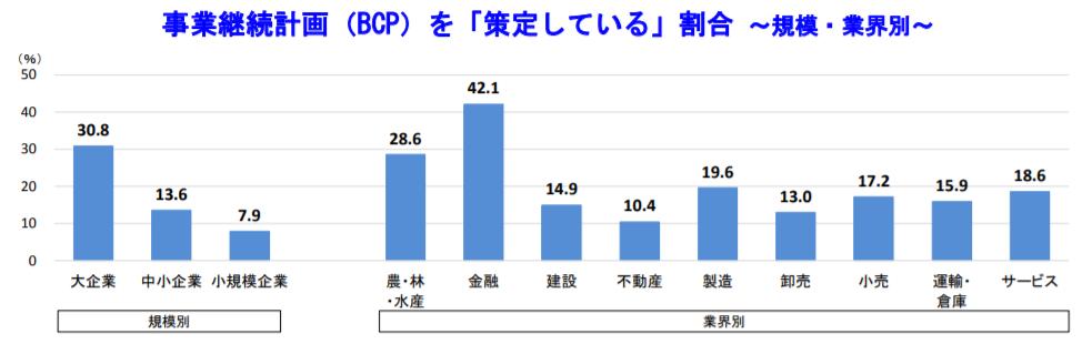 事業継続計画(BCP)を「策定している」割合